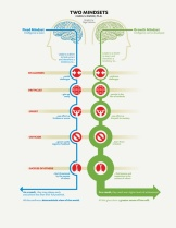 Two Mindsets, Carol S. Dweck, Ph.D., Growth Mindset v. Fixed Mindset